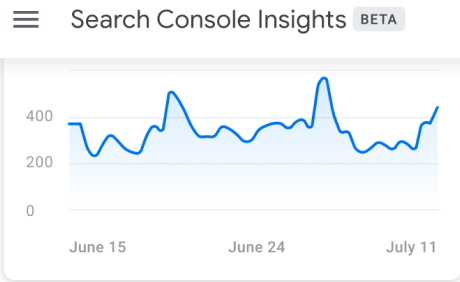 search console insights by Google